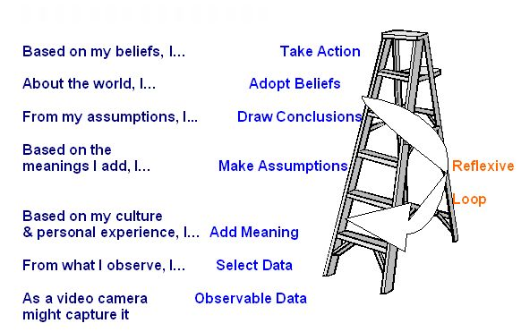ladder of decision making